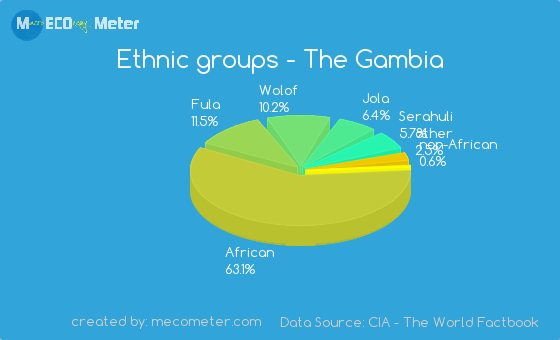Ethnic groups of The Gambia