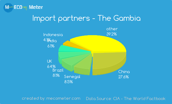 Import partners of The Gambia