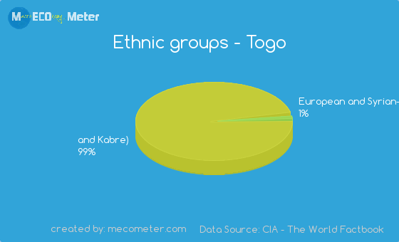 Ethnic Groups In Togo 114