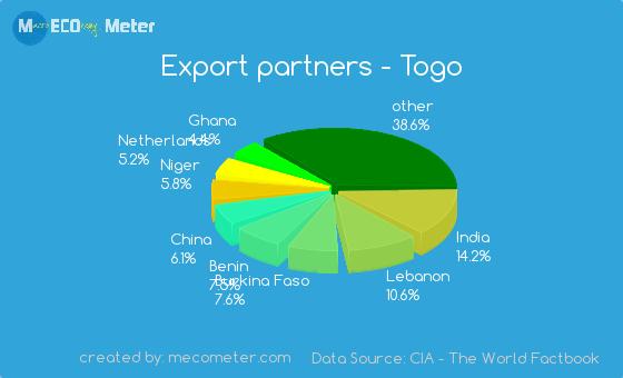 Export partners - Togo