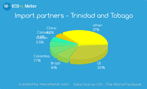 Import partners of Trinidad and Tobago