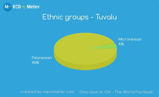 Ethnic groups of Tuvalu