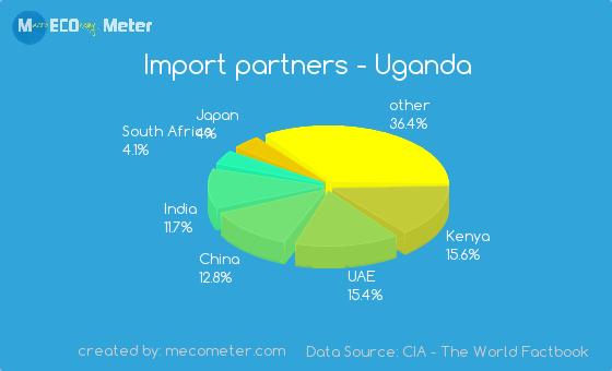 Import partners of Uganda