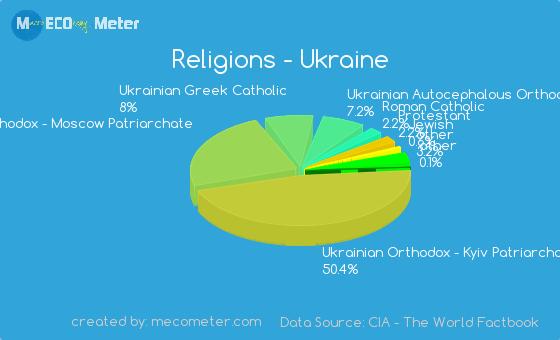 Religions of Ukraine