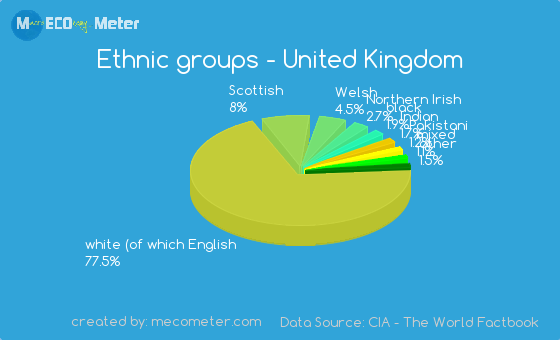 ethnicity group