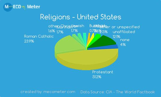 Argentina Religion Pie Chart Llll