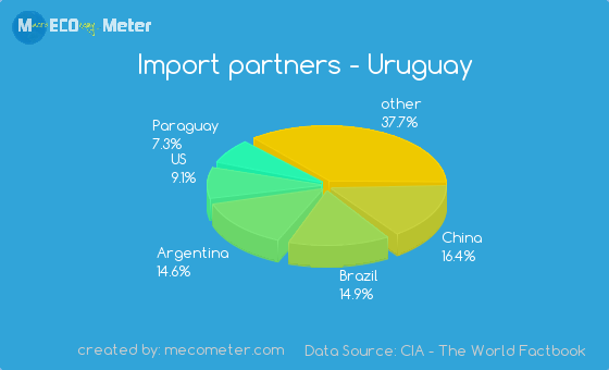 Import partners of Uruguay