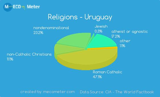 Ethnic Groups In Uruguay 48