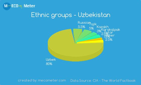 Ethnic groups of Uzbekistan