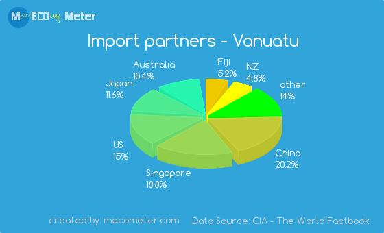 Import partners of Vanuatu