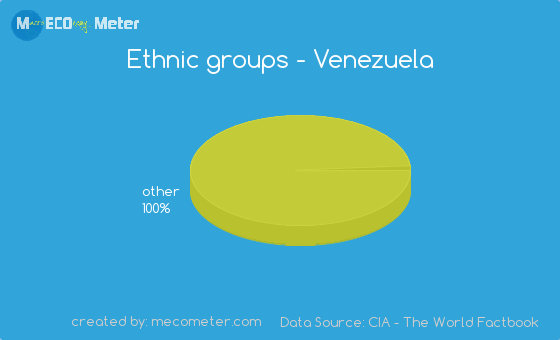 Ethnic groups of Venezuela