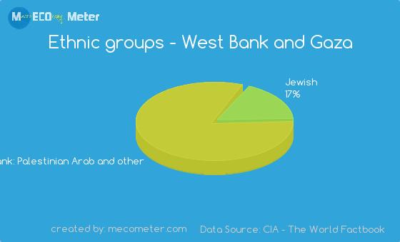 Ethnic groups of West Bank and Gaza