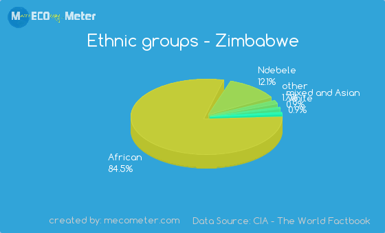Ethnic Groups In Zimbabwe 106