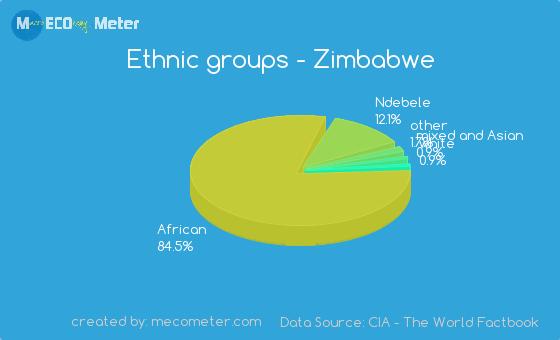 Ethnic groups of Zimbabwe