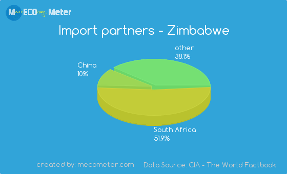 Import partners of Zimbabwe
