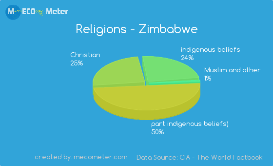 Ethnic Groups In Zimbabwe 8